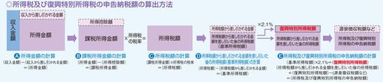 図1 所得税及び復興特別所得税の申告納税額の算出方法