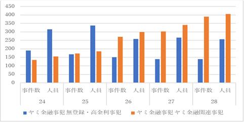 ヤミ金融事犯等の事犯別検挙状況の推移(平成24~28年)